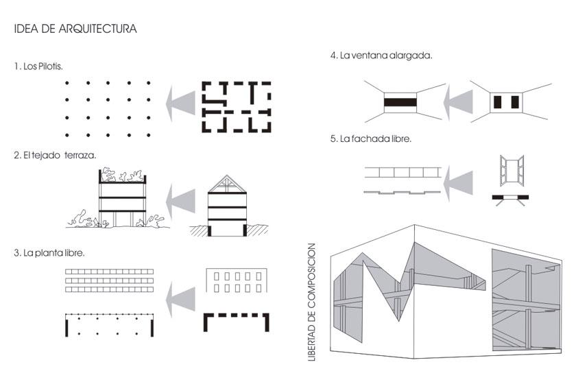 5 Puntos arquitectura